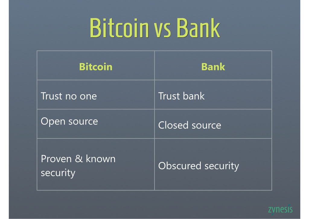 Bitcoin vs Bank Bitcoin Bank Trust no one Trust...