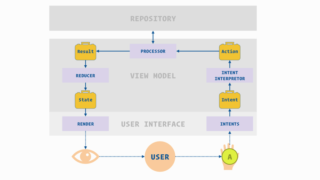 USER USER INTERFACE VIEW MODEL INTENTS RENDER I...
