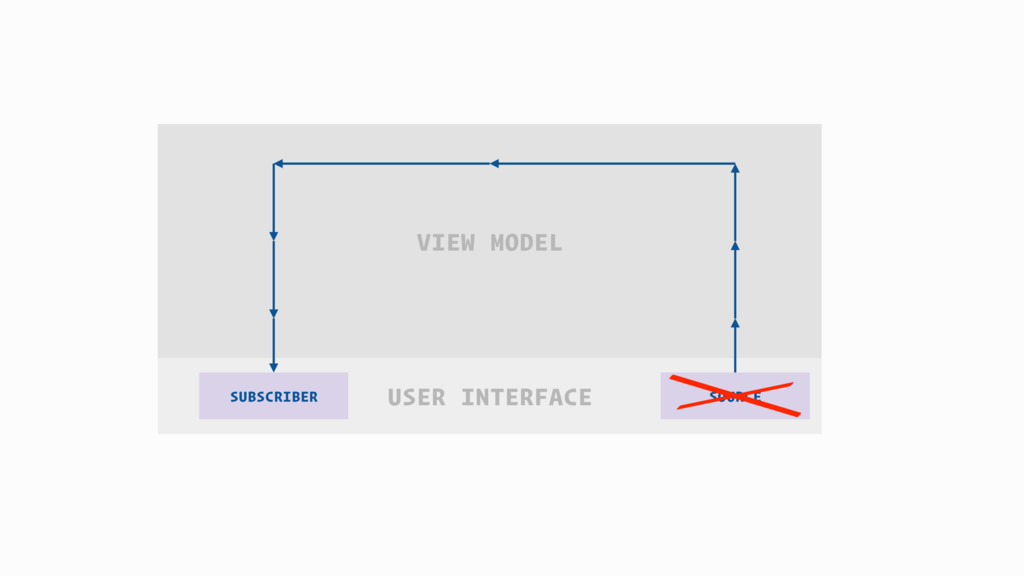 USER INTERFACE VIEW MODEL SOURCE SUBSCRIBER