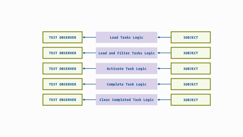 Load and Filter Tasks Logic Clear Completed Tas...