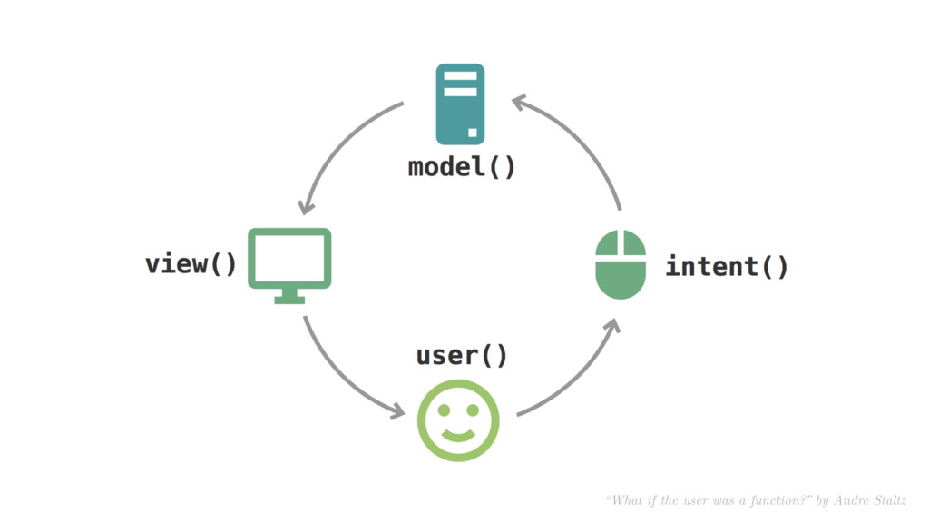 """What if the user was a function?"" by Andre Sta..."