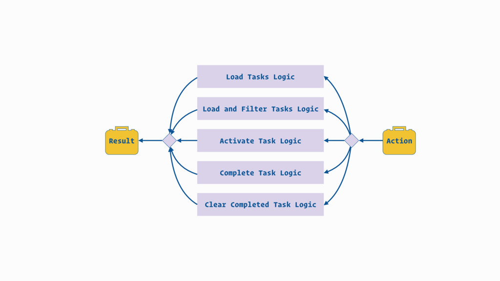 Action Load and Filter Tasks Logic Clear Comple...