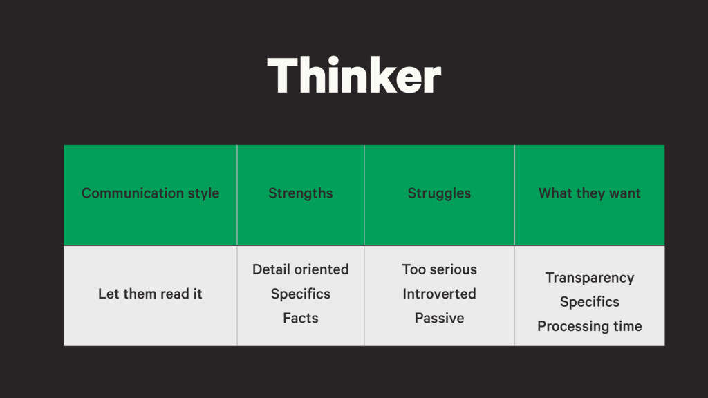 Thinker Communication style Strengths Struggles...