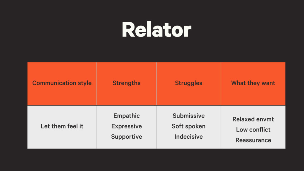 Relator Communication style Strengths Struggles...