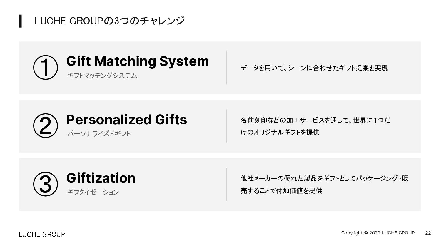 22 Copyright © 2021 LUCHE GROUP グループ全体で「誰向けの」「ど...