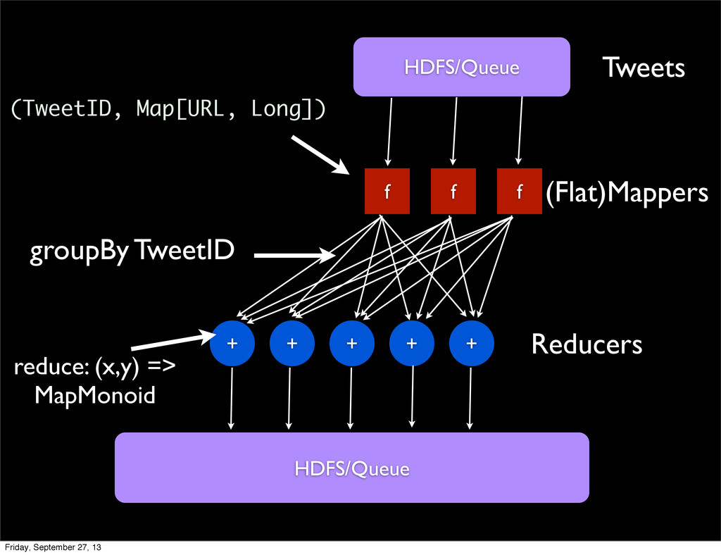 f f f + + + + + Tweets (Flat)Mappers Reducers H...