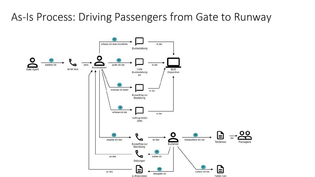 @hofstef @wps_de As-Is Process: Driving Passeng...