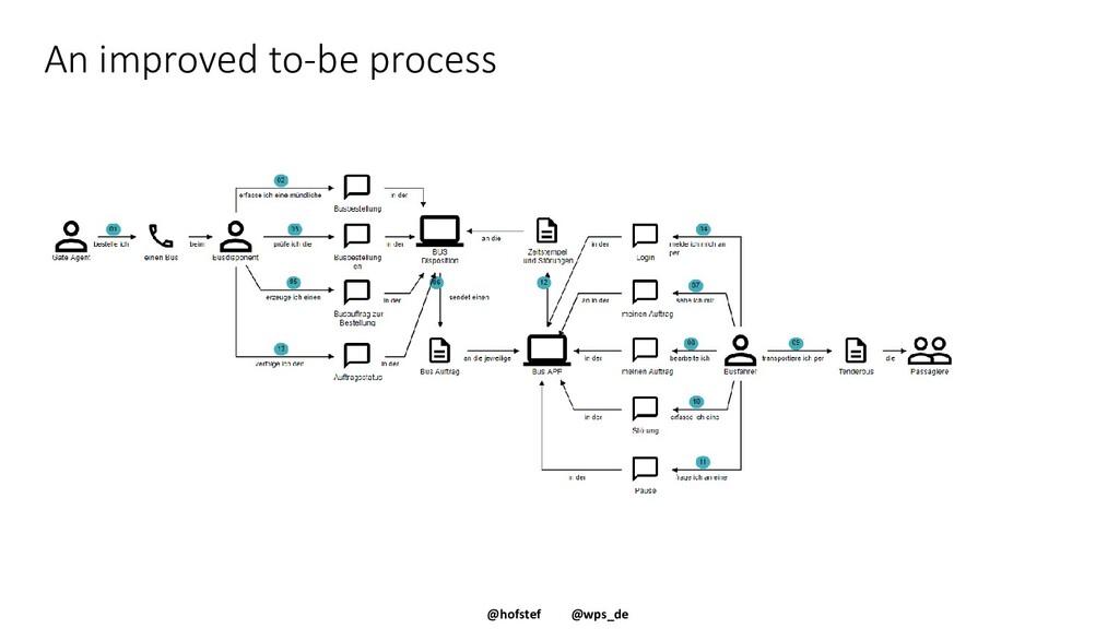 @hofstef @wps_de An improved to-be process