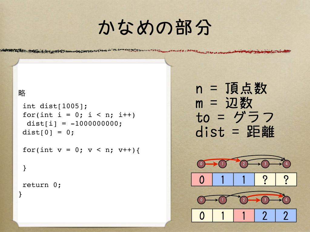 かなめの部分 ུ int dist[1005]; for(int i = 0; i < n; ...