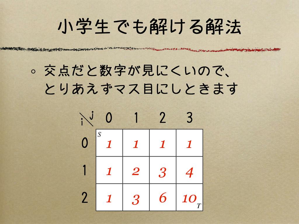 小学生でも解ける解法 交点だと数字が見にくいので、 とりあえずマス目にしときます 1 1 1 ...