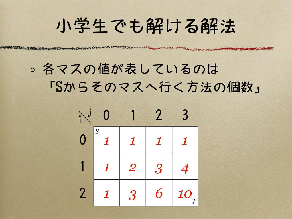 小学生でも解ける解法 各マスの値が表しているのは 「Sからそのマスへ行く方法の個数」 1 1 ...