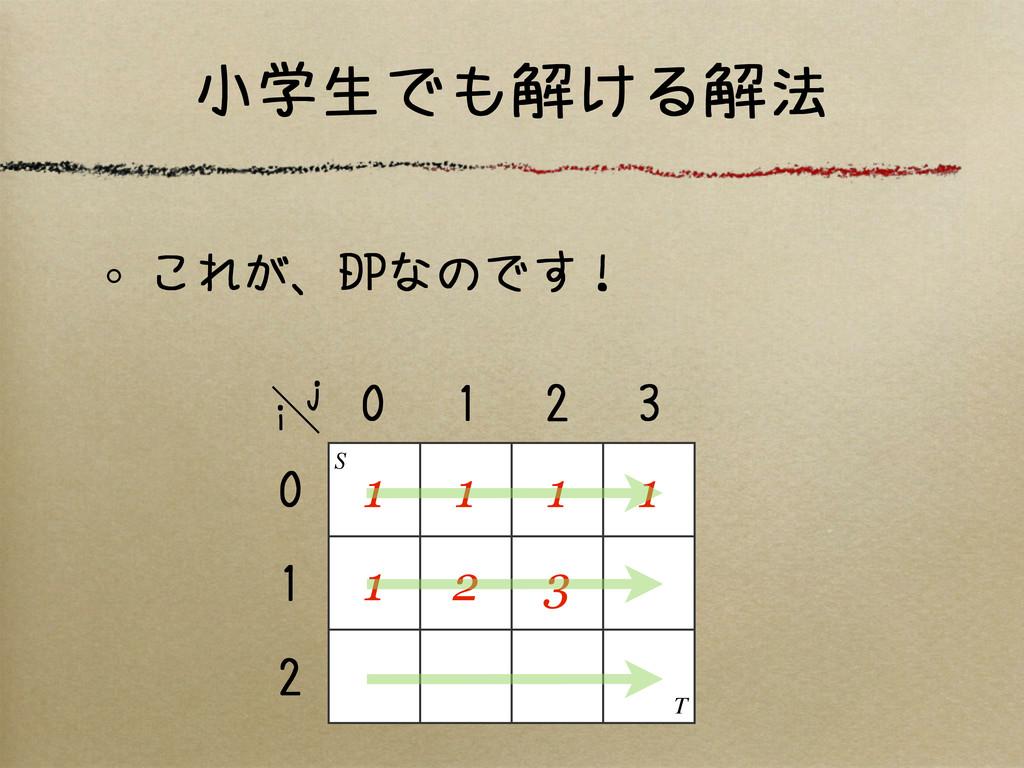 小学生でも解ける解法 これが、DPなのです! 1 1 1 1 1 2 3 S T 0 1 2 ...