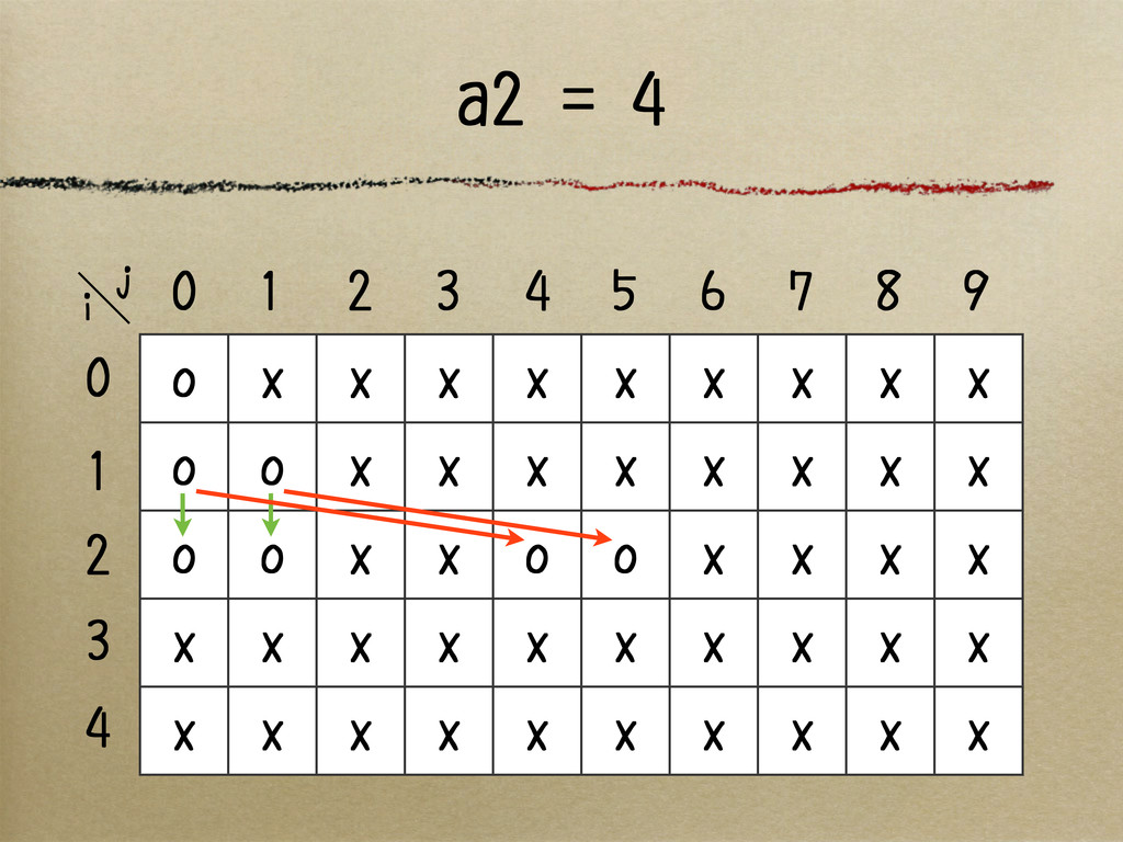 a2 = 4 o x x x x x x x x x o o x x x x x x x x ...
