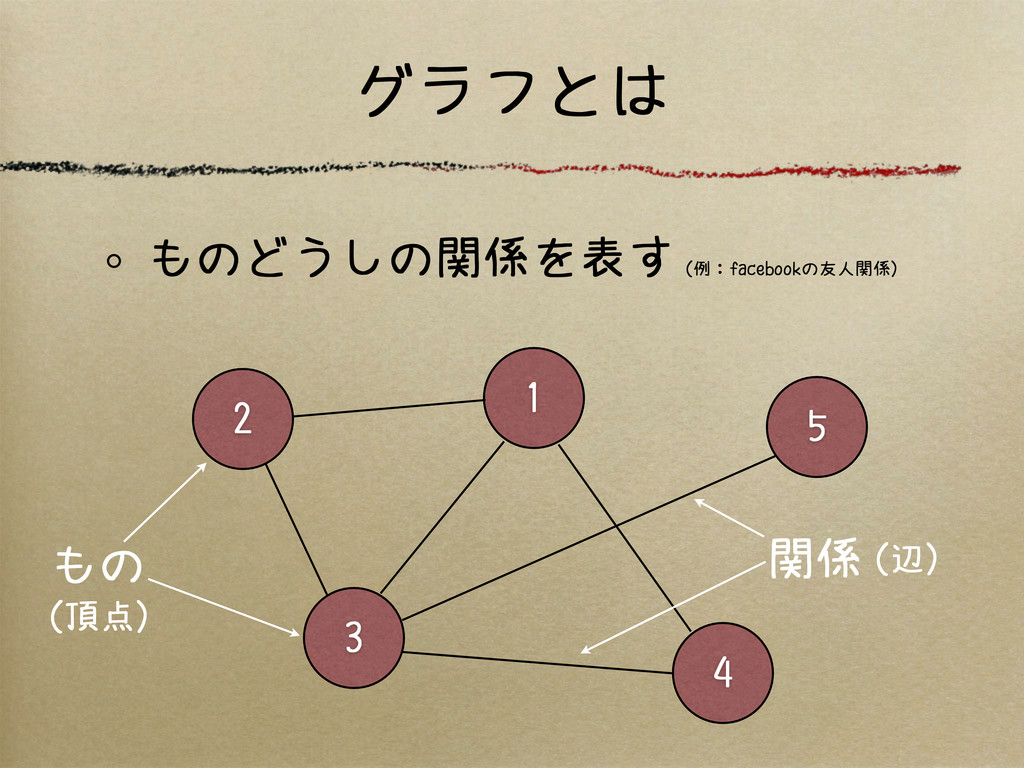 グラフとは ものどうしの関係を表す(例:facebookの友人関係) 2 1 3 4 5 もの...