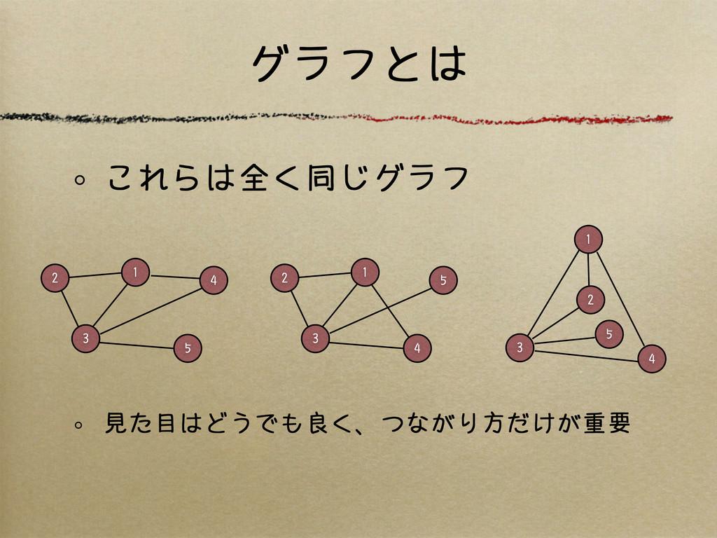 グラフとは これらは全く同じグラフ 見た目はどうでも良く、つながり方だけが重要 2 1 3 4...