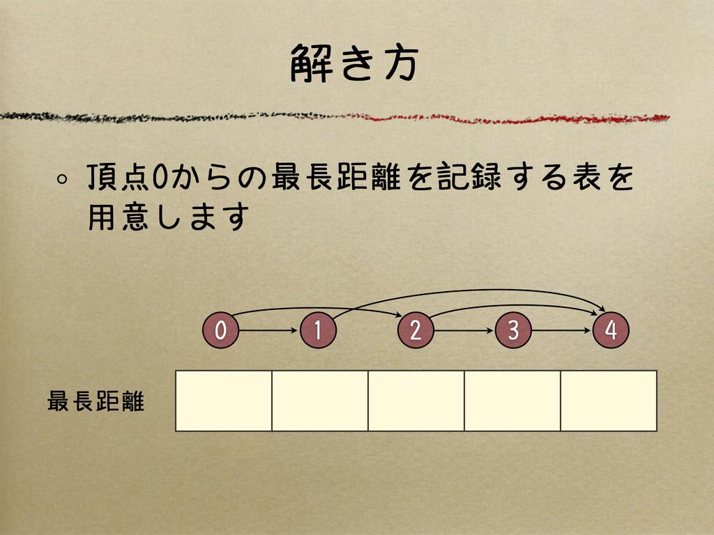 解き方 0 2 4 3 1 最長距離 頂点0からの最長距離を記録する表を 用意します
