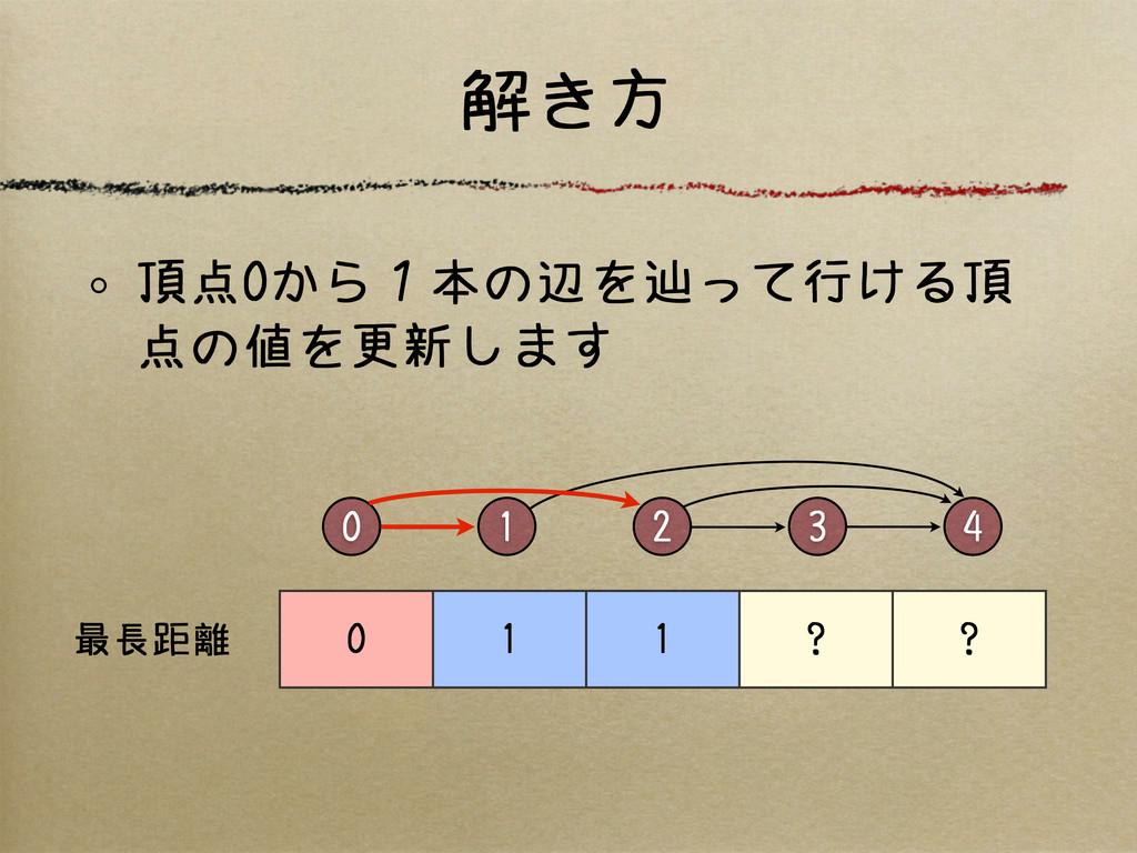 解き方 0 2 4 3 1 0 1 1 ? ? 最長距離 頂点0から1本の辺を辿って行ける頂 ...