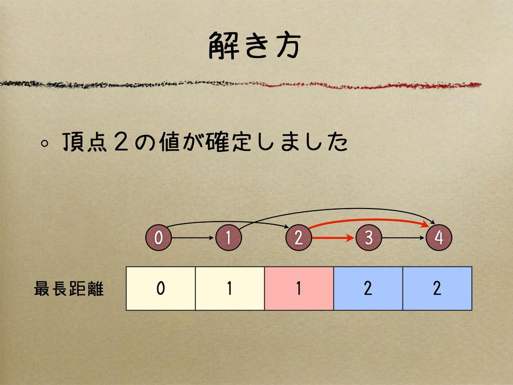 解き方 0 2 4 3 1 0 1 1 2 2 最長距離 頂点2の値が確定しました