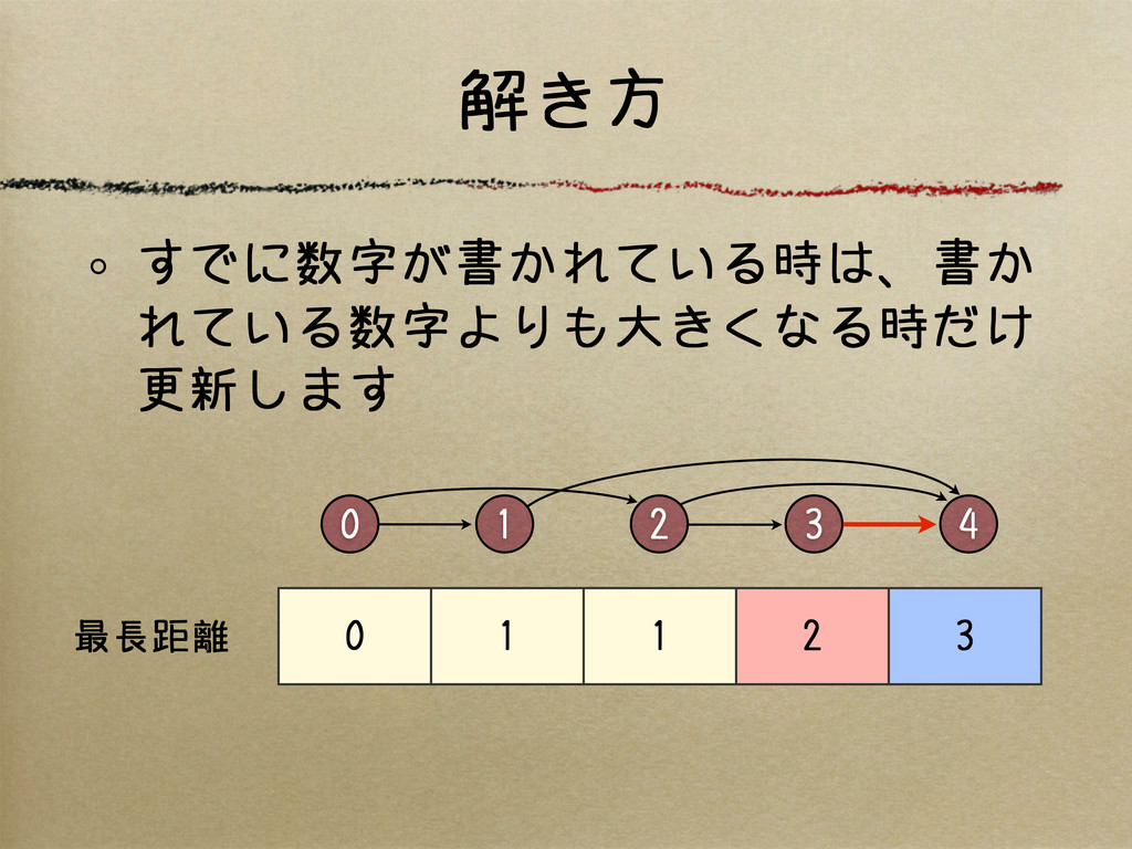 解き方 0 2 4 3 1 0 1 1 2 3 最長距離 すでに数字が書かれている時は、書か ...