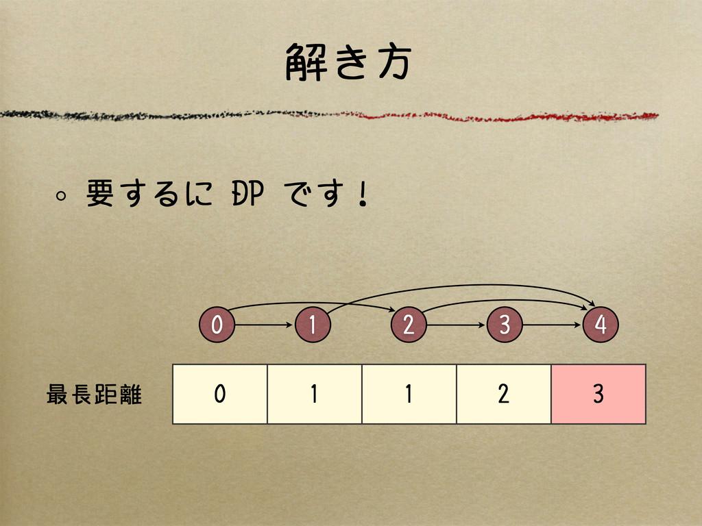 解き方 0 2 4 3 1 0 1 1 2 3 最長距離 要するに DP です!