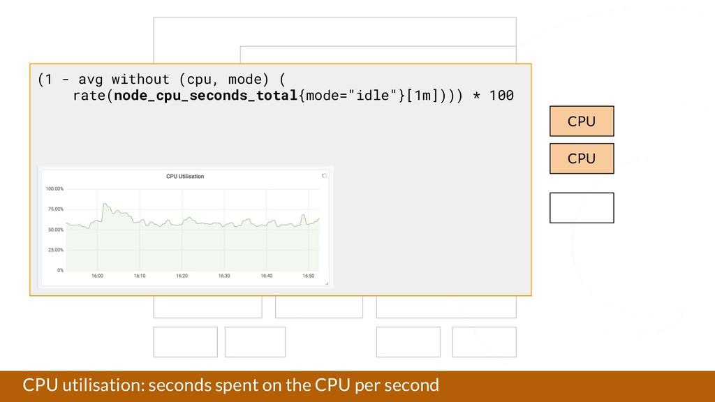 CPU utilisation: seconds spent on the CPU per s...