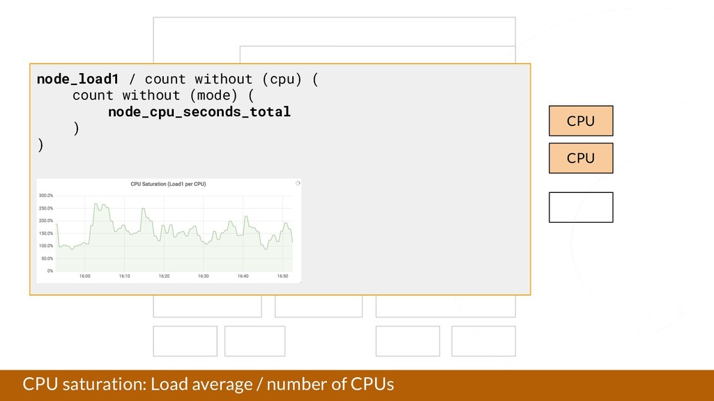 CPU saturation: Load average / number of CPUs A...