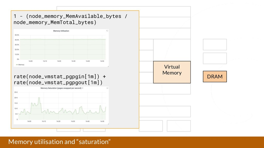 """Memory utilisation and """"saturation"""" Application..."""