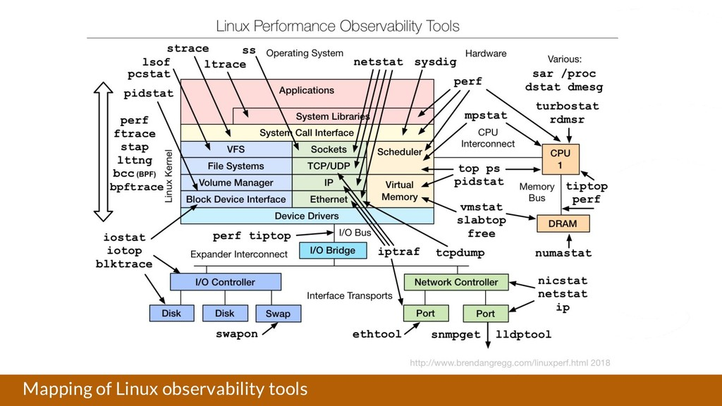 Mapping of Linux observability tools