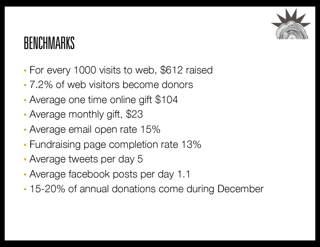 BENCHMARKS • For every 1000 visits to web, $61...