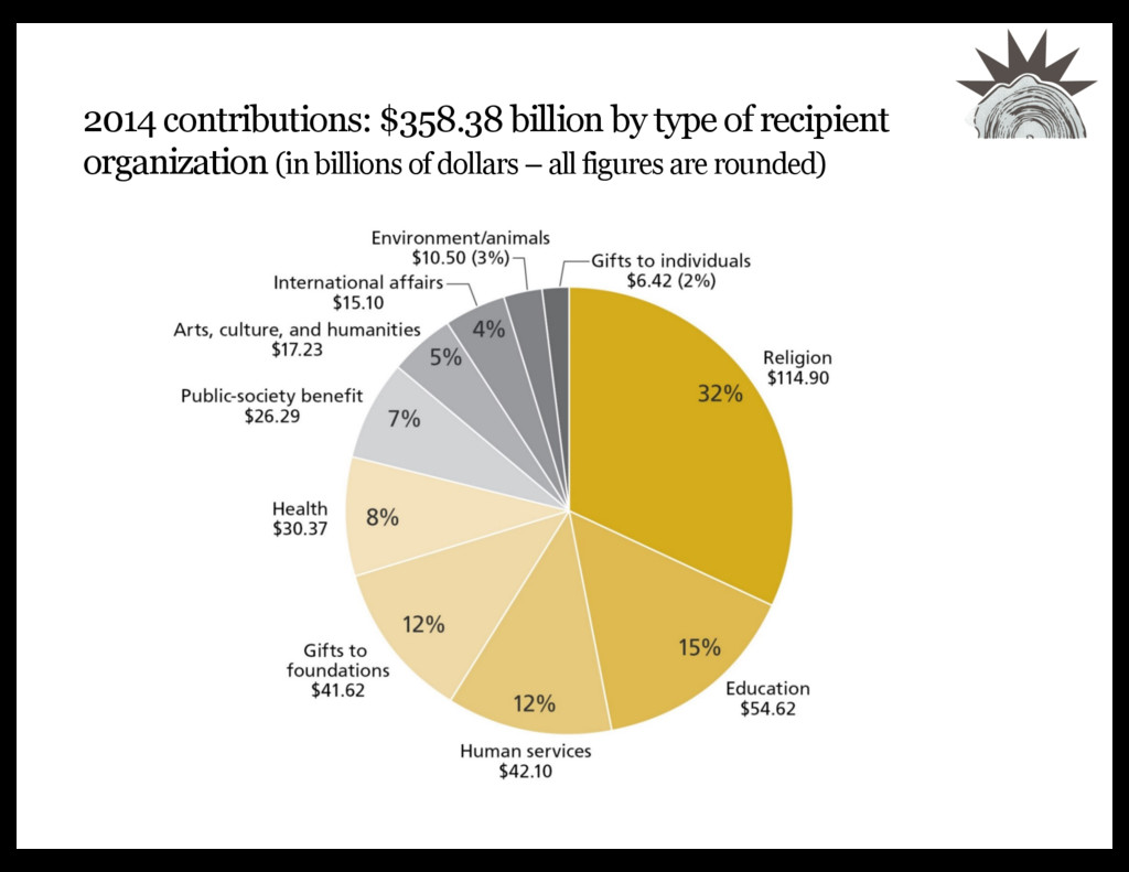 2014 contributions: $358.38 billion by type of ...