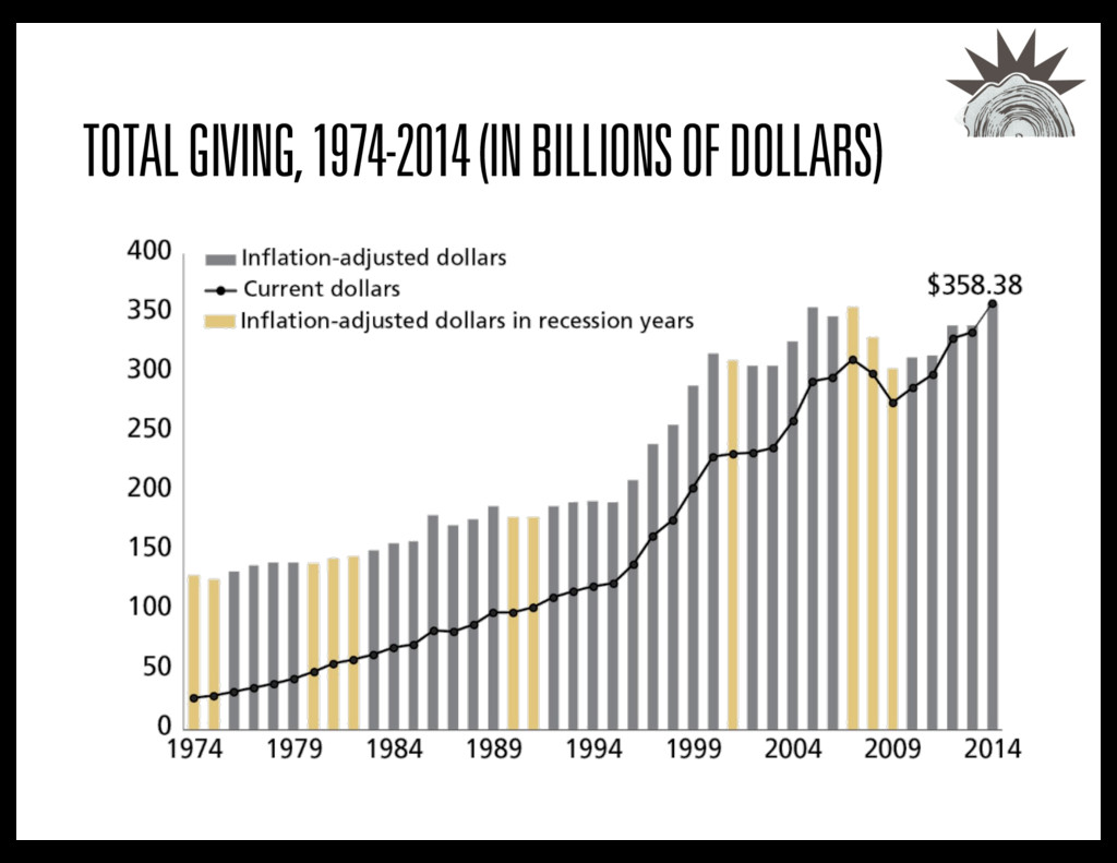 TOTAL GIVING, 1974-2014 (IN BILLIONS OF DOLLARS)