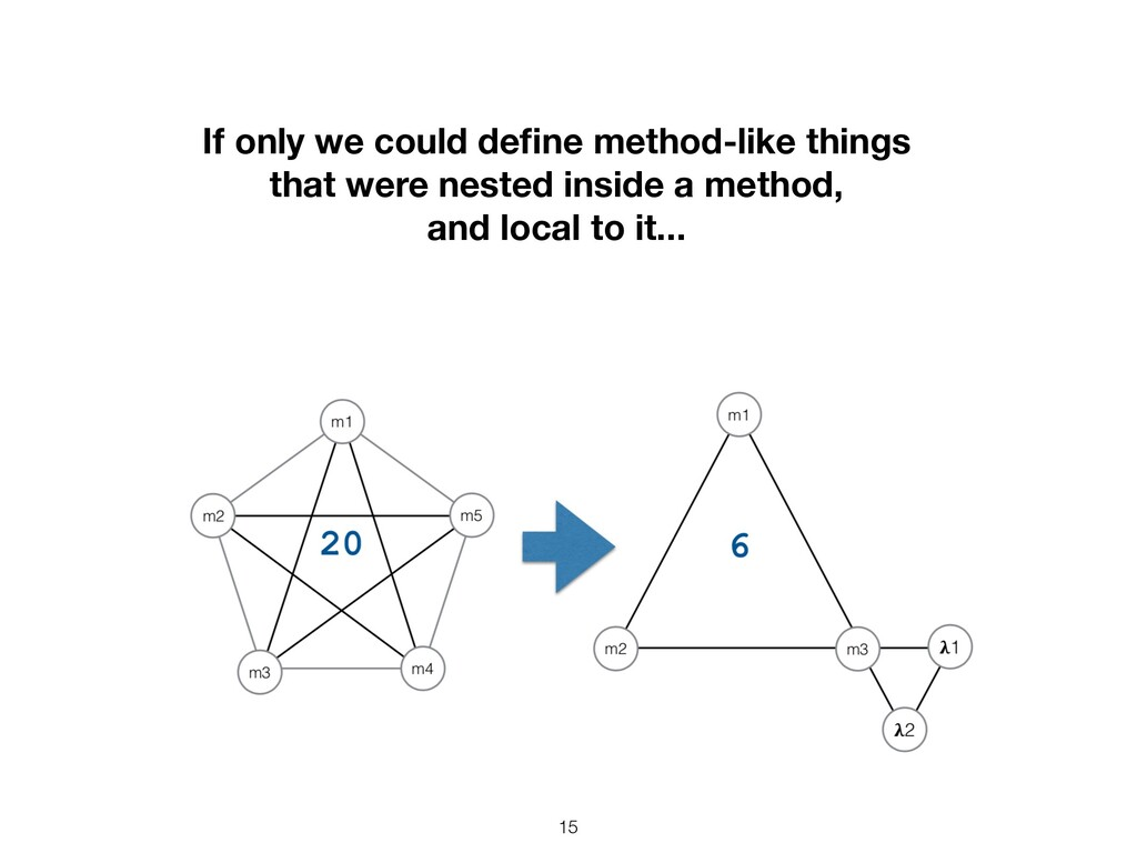 15 If only we could define method-like things th...