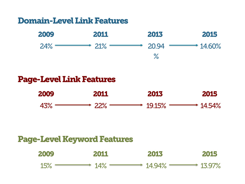 Page-Level Link Features Domain-Level Link Feat...