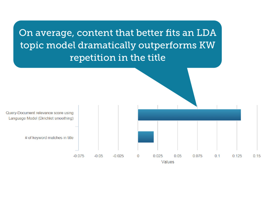 On average, content that better fits an LDA topi...