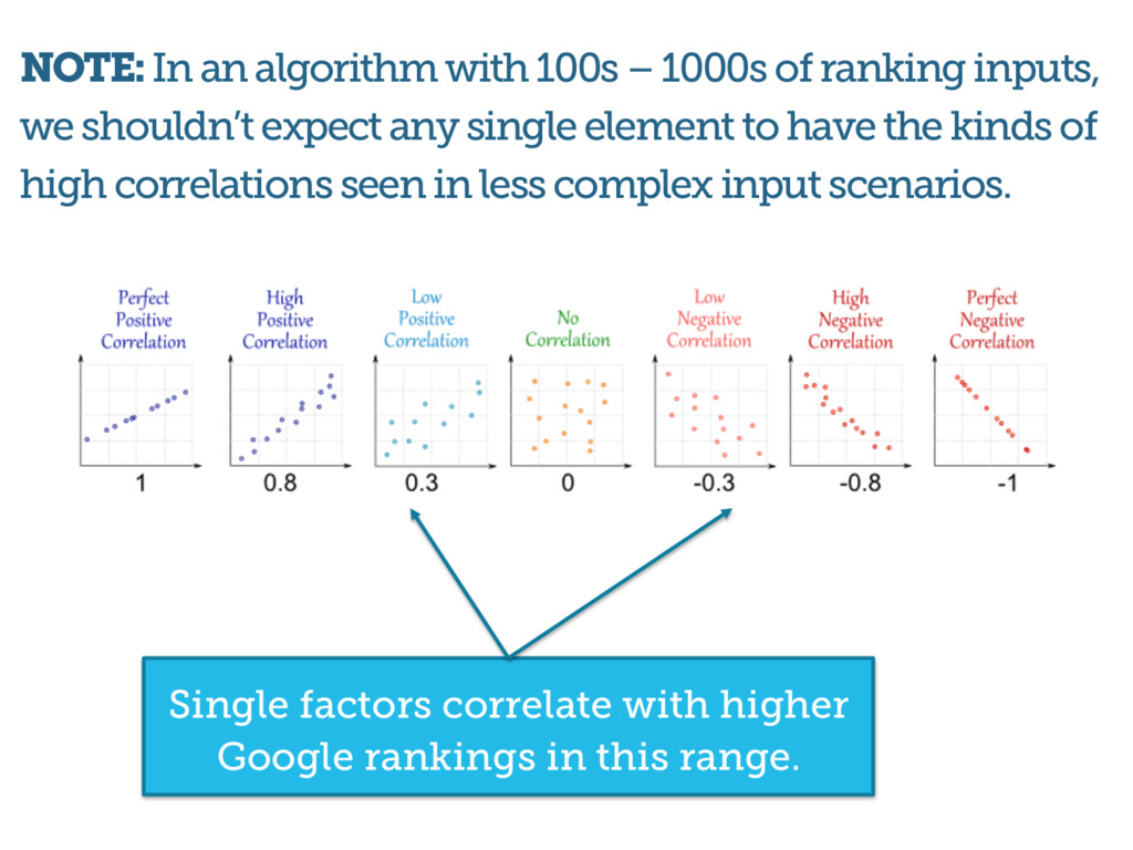 NOTE: In an algorithm with 100s – 1000s of rank...