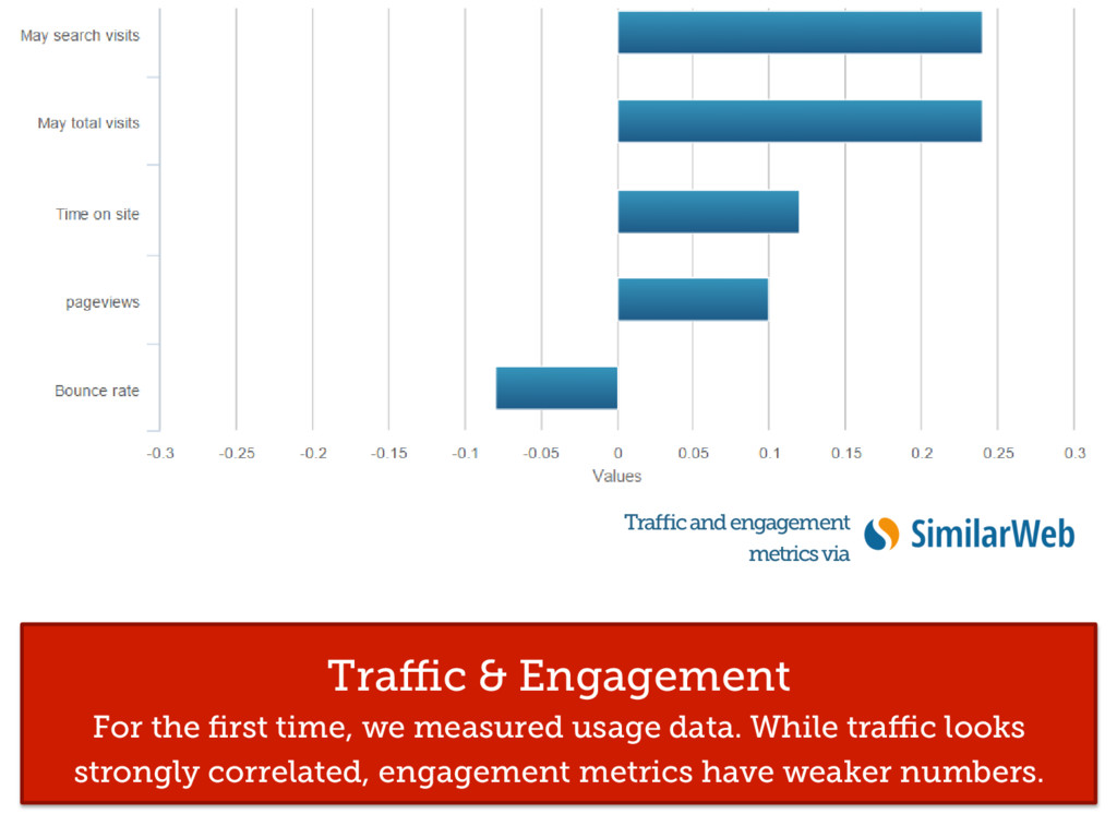 Traffic & Engagement For the first time, we measur...