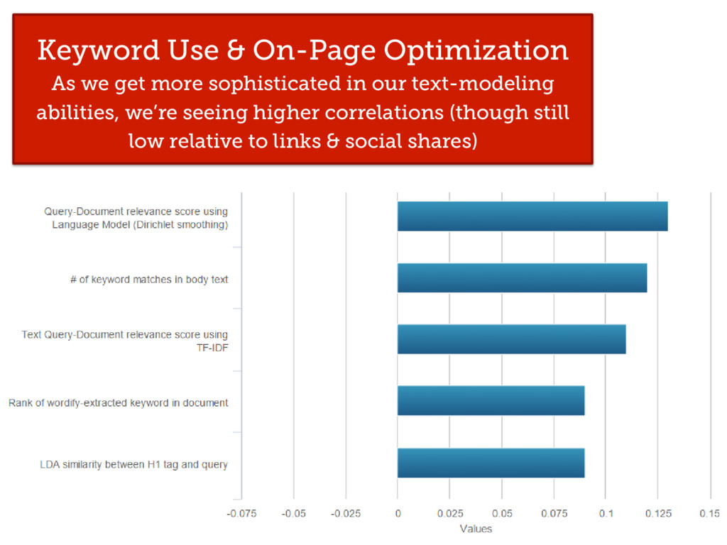 Keyword Use & On-Page Optimization As we get mo...