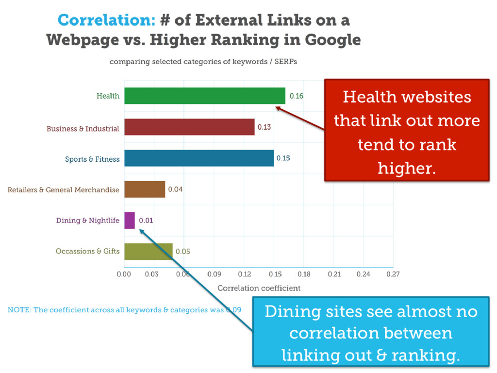 Health websites that link out more tend to rank...