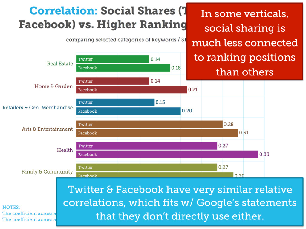 Twitter & Facebook have very similar relative c...