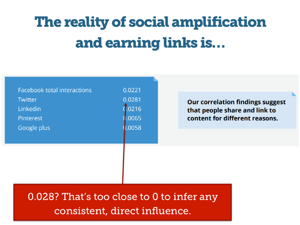 The reality of social amplification and earning ...
