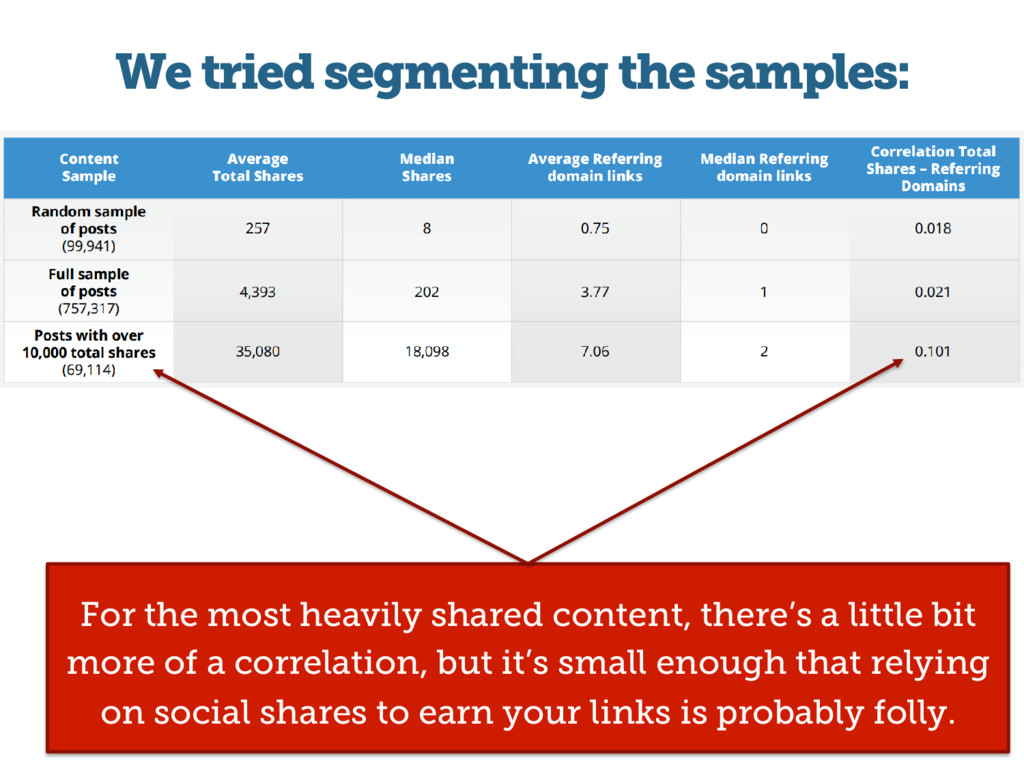 For the most heavily shared content, there's a ...