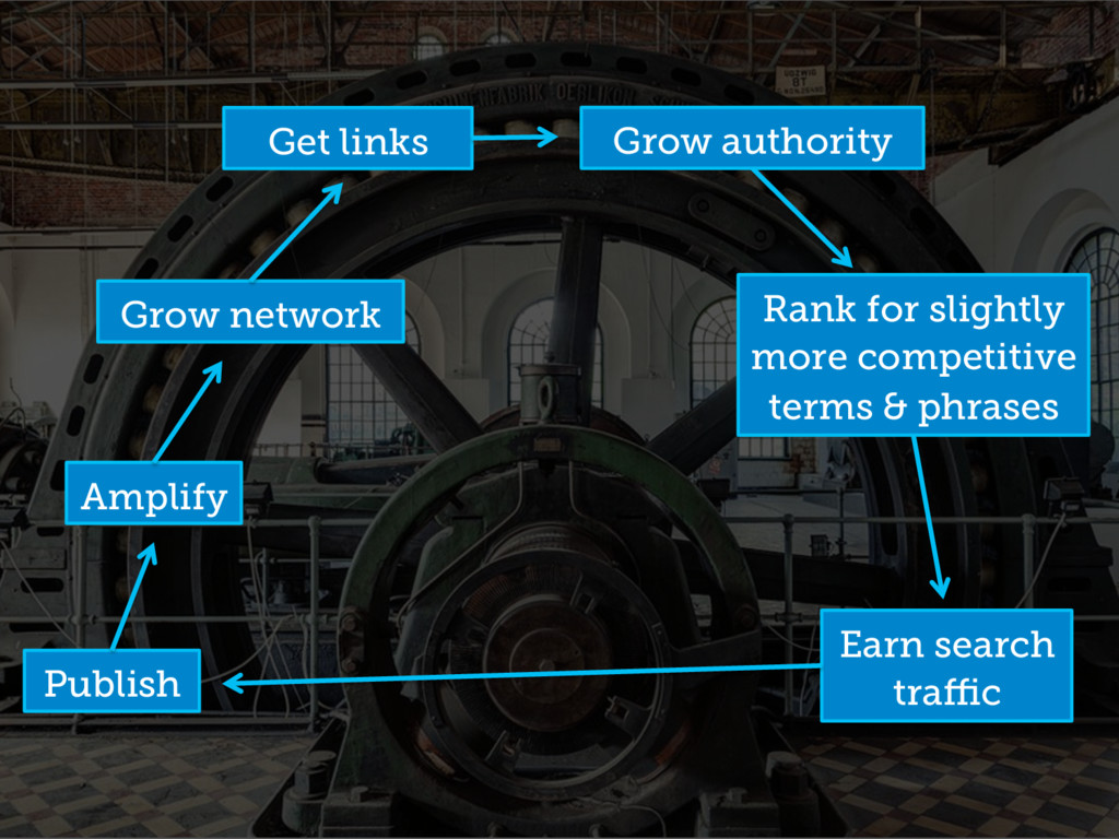 Publish Amplify Grow network Rank for slightly ...