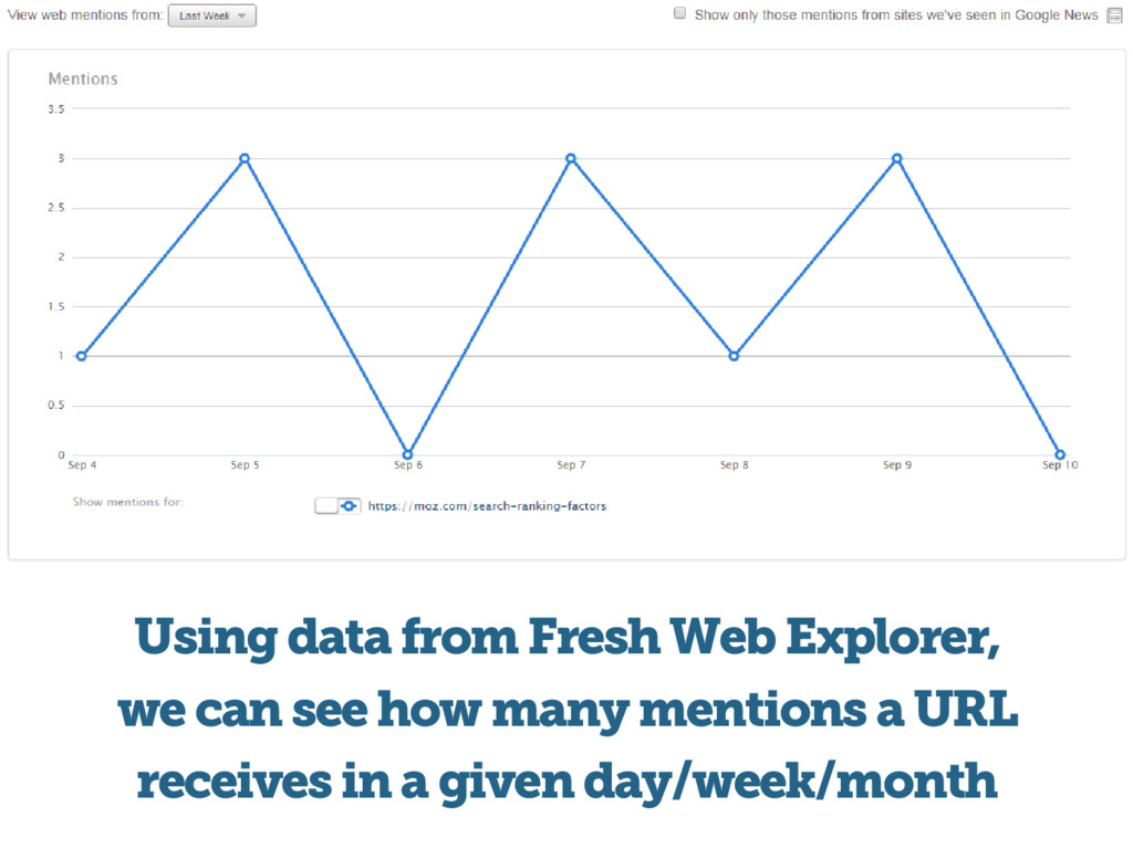 Using data from Fresh Web Explorer, we can see ...