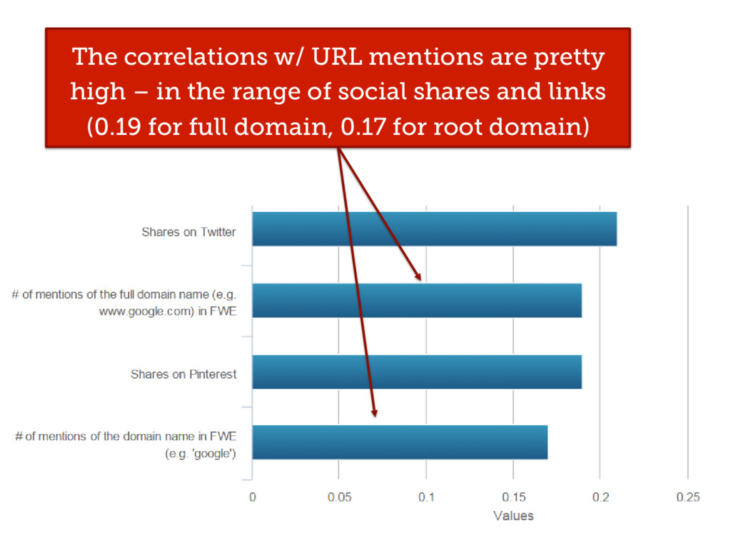 The correlations w/ URL mentions are pretty hig...