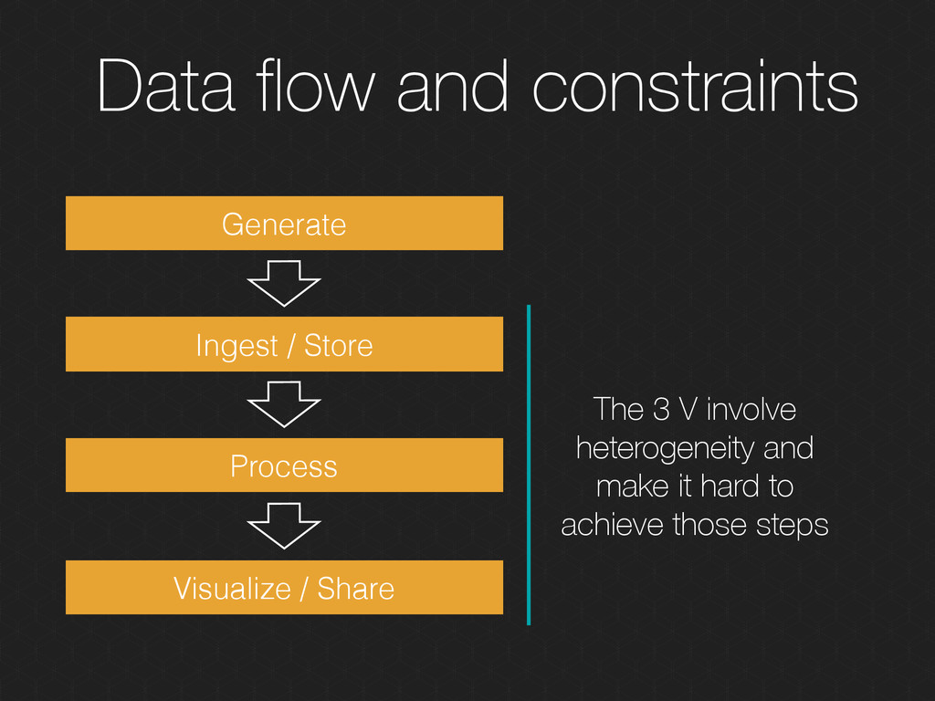 Data flow and constraints Generate Ingest / Stor...