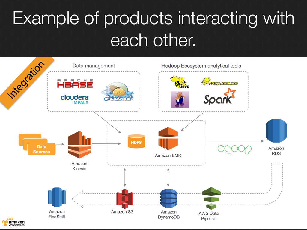 Example of products interacting with each other.