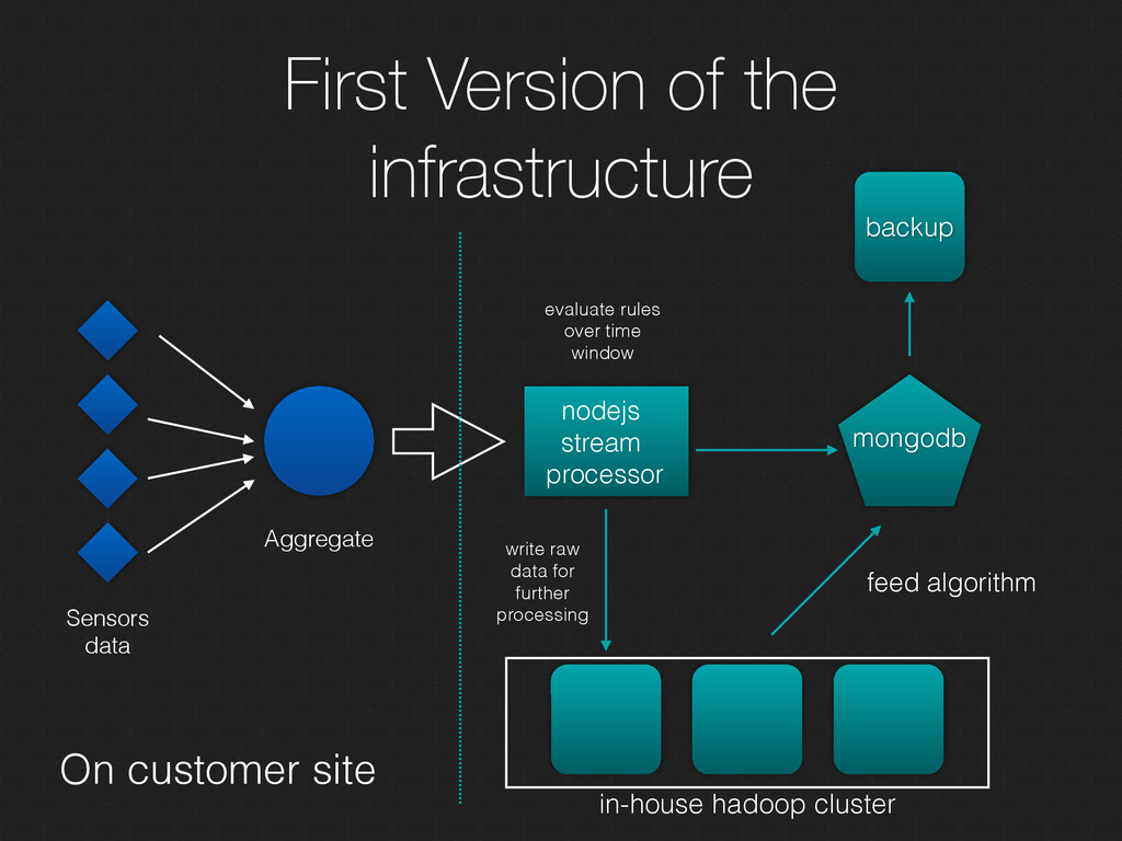 First Version of the infrastructure Aggregate S...