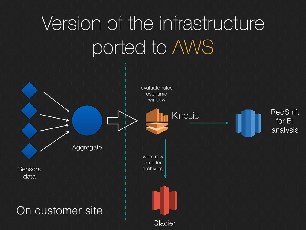 Version of the infrastructure ported to AWS Agg...