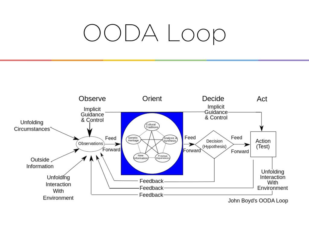 Enabling the OODA Loop OODA Loop
