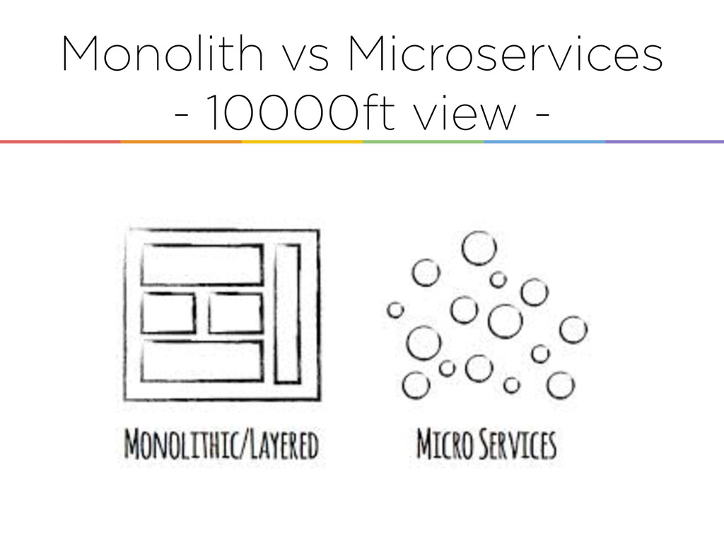 Monolith vs Microservices - 10000ft view -